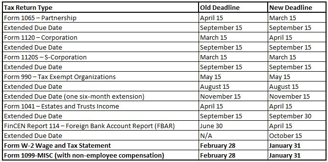 Important New Tax Filing Deadlines For 2017 Jmf